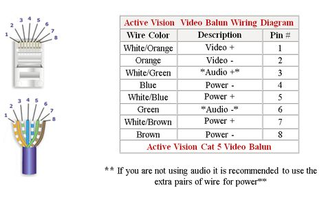 RJ-45 to BNC Converter Video Baluns for Security CCTV ... on