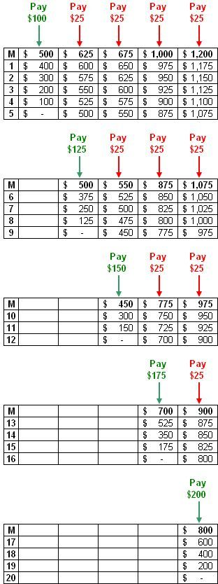 Use Snowball Method Spreadsheet To Pay Off Debts \u2013 Consumerist - free debt calculator and spreadsheet from vertex
