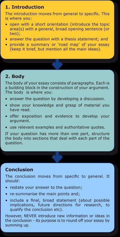 Click Through For A Unsw Web Article On Structuring An Essay Example Best Writing Service Argumentative Topics The Road Topic