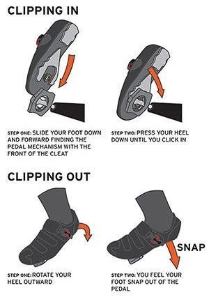 How Do Clipless Bike Shoes Work Find Out Here Bike Shoes