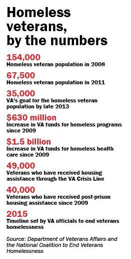 12 Veterans Are Foundation Ideas Veteran Homeless Veterans Veteran Jobs
