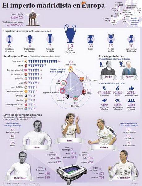 Las 13 Copas De Europa Del Real Madrid El Club Blanco Agranda Su Historia Continental Con Una Nueva Orejona Equipo Real Madrid Real Madrid Fútbol Real Madrid