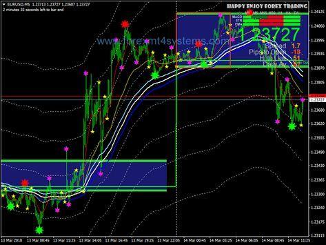 Forex Nitro Ma Scalping Strategy Forex Trading Basics Forex