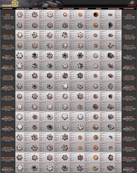 Detailed Rifle Ammo Chart 556, 68 SPC, 308 Guns \ knives - ballistics chart