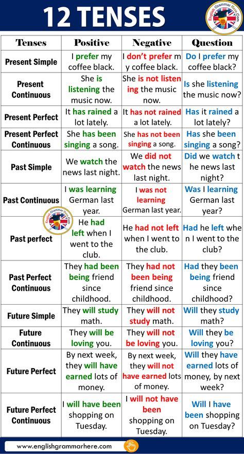 12 Tenses in English - English Grammar Here