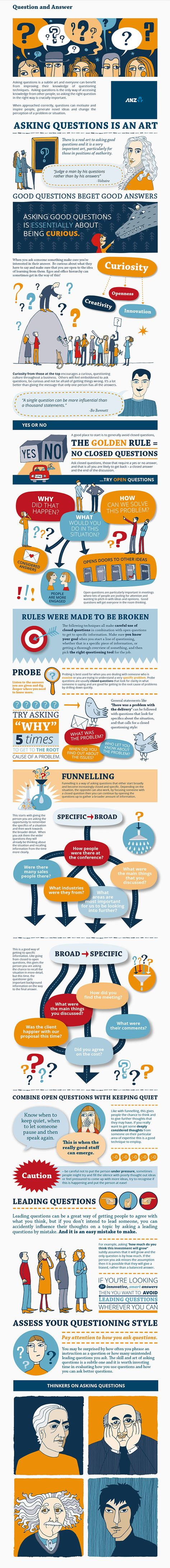 The Art of Asking Questions {Inofgraphic} - Best Infographics