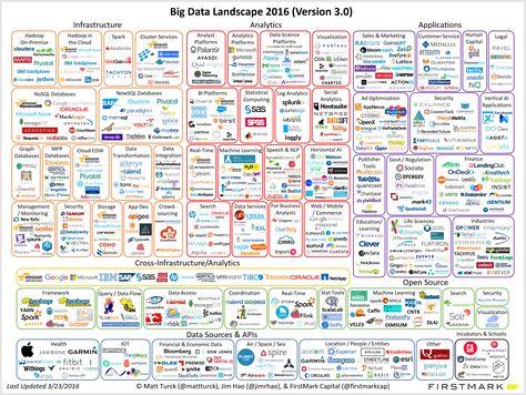 Big Data Landscape 2016 V18 Final Png 2900 2180 Big Data Data