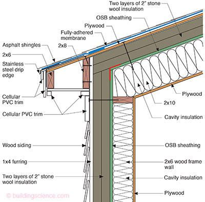 Perfect Wall Meets Perfect Roof In 2020 Shingle Roof Details Roof Detail Osb Sheathing