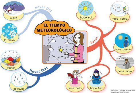 Carte Mentale Temps Mc3a9tc3a9o Learning Spanish Teaching Spanish Spanish Lessons
