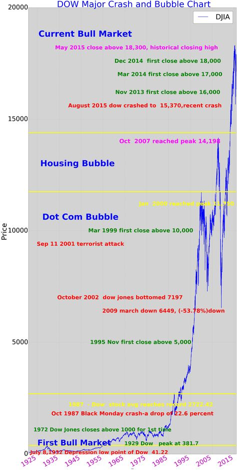 DJIA 100 years major Bubble and Crash Chart Investment and - bubble chart