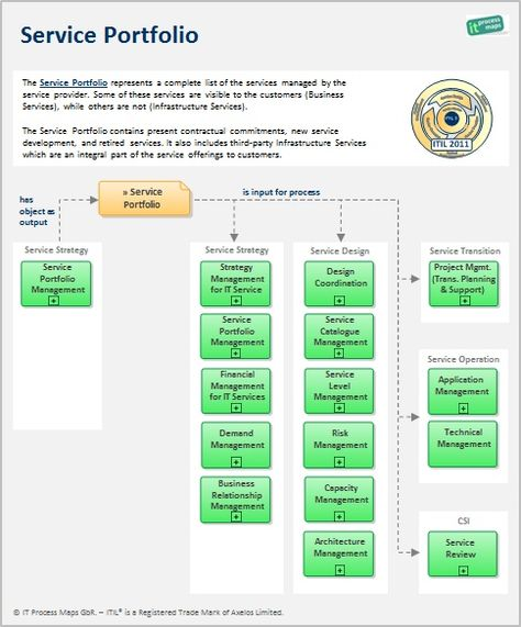 Sharepoint itil building a service catalog in 4 steps my work sharepoint itil building a service catalog in 4 steps my work pinterest sample resume fbccfo Gallery