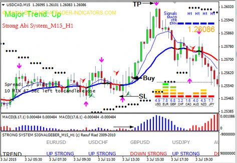 Strong Abi System Is A Forex Trading Strategy That Is Designed To