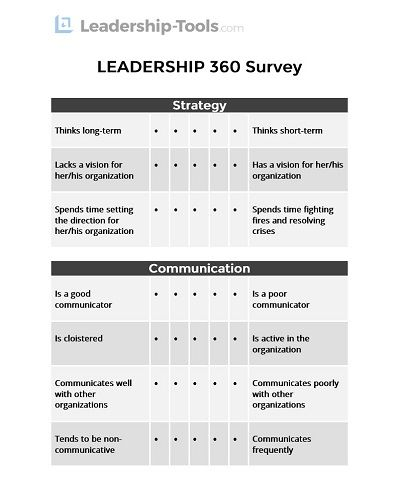 Leadership 360 Degree Feedback Free Tool 360 Degree Feedback Performance Appraisal Leadership Assessment