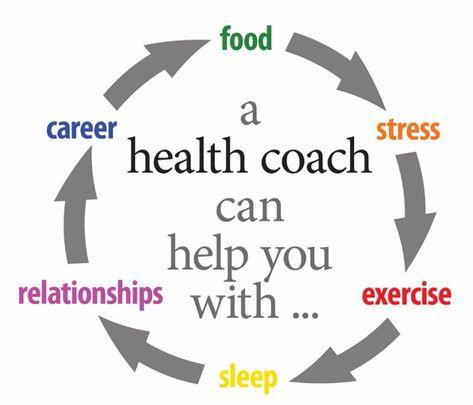 What's a Health Coach?   Eat + Run   US News