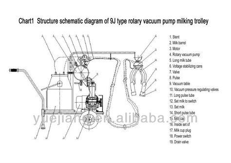 Milking Machine Diagram Milking Machine Parts Diagram Diagram Vacuum Pump Machine Parts