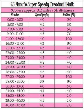 45 Minute Walking Treadmill Workout Super Speedy Workout Ideas