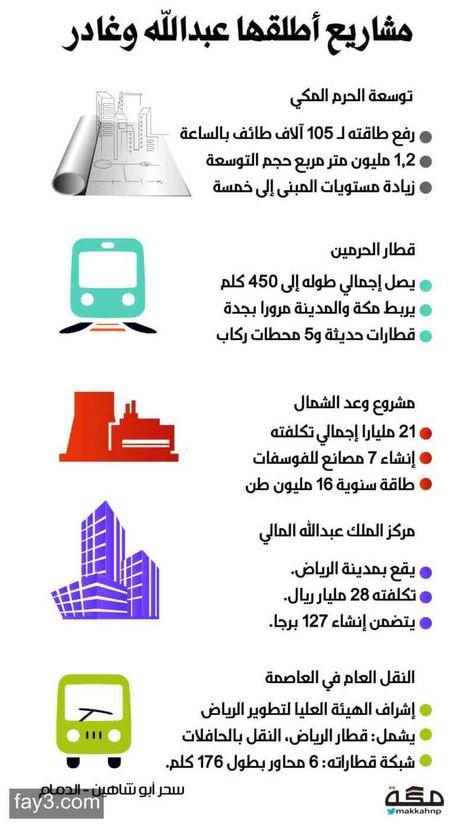 مشاريع أطلقها الملك عبدالله بن عبدالعزيز رحمه الله انفوجرافيك السعودية Hand Photography Clip Art Infographic