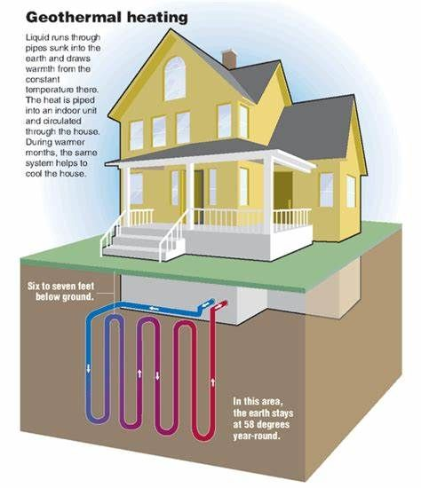 Orla Studios Guide To Netzero Geothermal Heating Geothermal