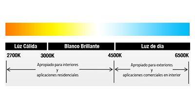 Temperatura del color