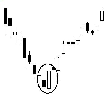 The Formation Of Bullish Engulfing Is A Very Strong Two Day