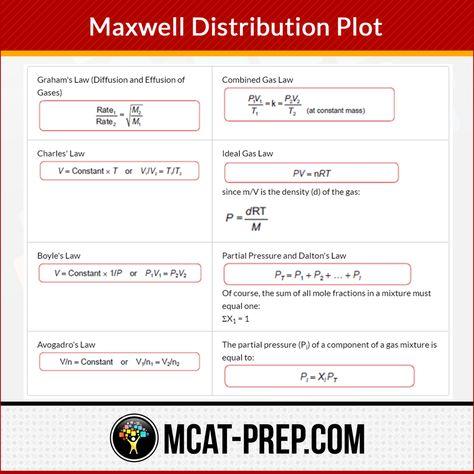 85 Mcat Subjects Ideas In 2021 Mcat Mcat Prep Mcat Study