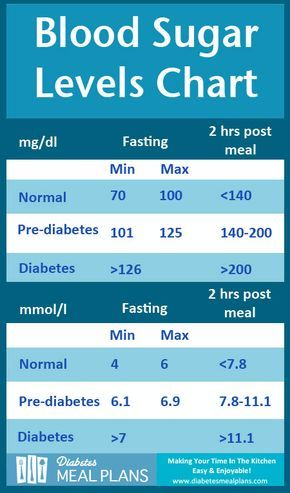 Blood Sugar Levels for Adults With Diabetes Normal blood sugar - blood glucose chart template