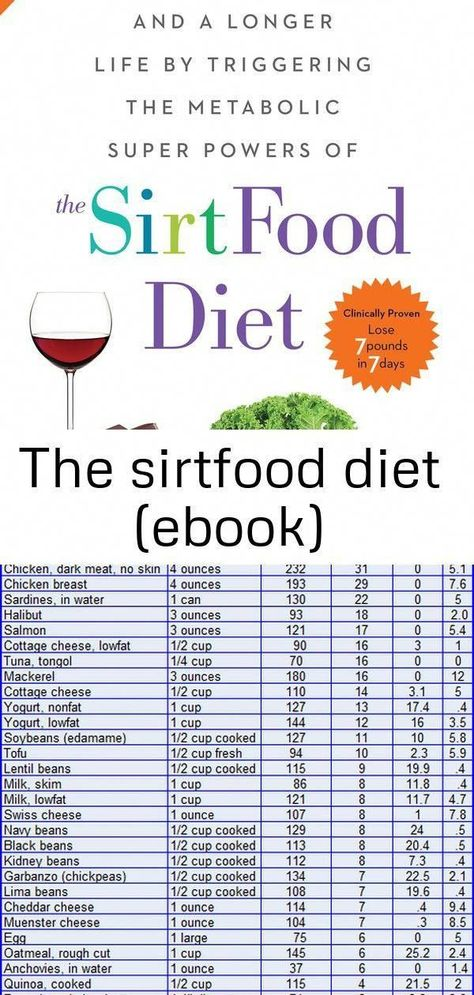 Photo of the sirtfood diet plan