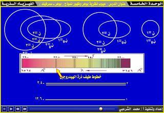 نموذج بوهر ـ سمرفيلد الذري Bohr Model Pandora Screenshot