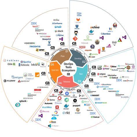 The Ultimate DevOps Tools Ecosystem Tutorial, Part III: Developing - DZone DevOps