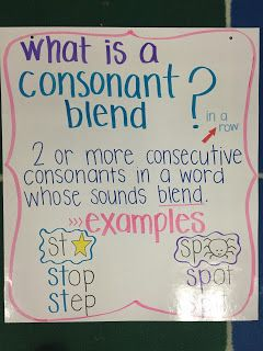 absolutely LOVE creating new posters and charts to help my students learn new skills. My co-workers have asked for several of them over t. Kindergarten Anchor Charts, Writing Anchor Charts, Kindergarten Writing, Phonics Rules, Teaching Phonics, Teaching Reading, Common Core Writing, Informational Writing, First Grade Reading