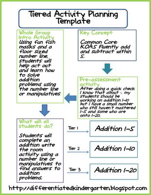 Best Tiered Lessons Differentiation Images On