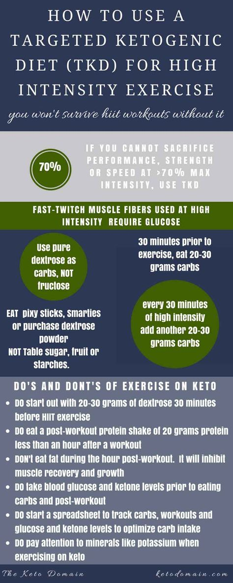 what is targeted ketogenic diet