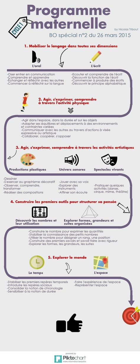 #Rentrée2015 Le programme de la maternelle sur sa 1er #infographie de @NicolasTribout