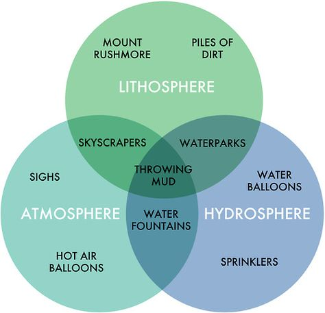 chart of spheres school project earth\u0027s spheres, earth science Earth Systems Diagram chart of spheres