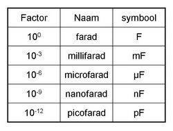 Nanofarad to farad