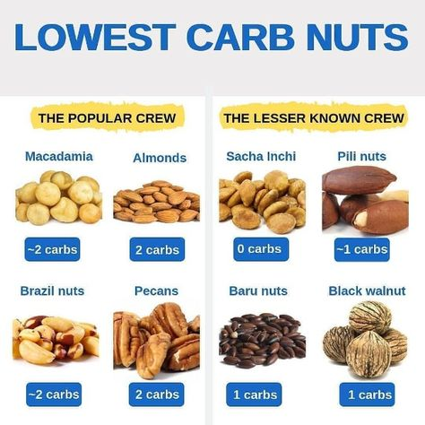 Lowest Carb Nuts For Keto Diet Carbs Almond Low Carb