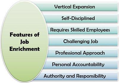 ميزات الإثراء الوظيفي Features Of Job Enrichment Self Discipline No Response Job