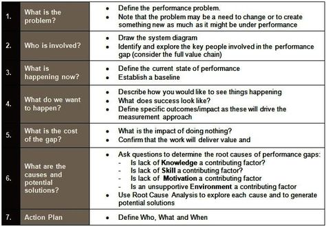 Performance consulting process performance consulting performance consulting process performance consulting pinterest professional development and learning fandeluxe Choice Image