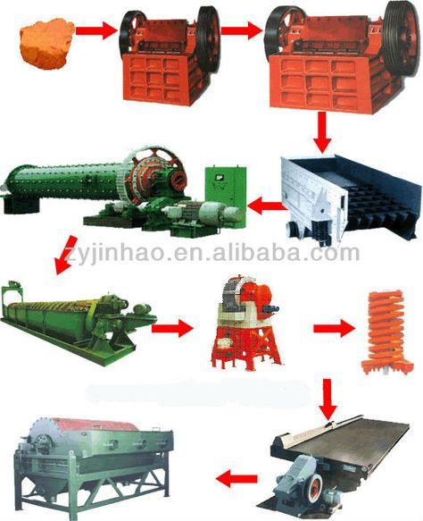 best gold mining equipment