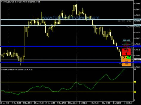 Image By David M Armour Fxtrad On Fx Forex Pictures