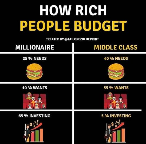 How rich people budget . – breathiest-ribbons - Finance tips, saving money, budgeting planner Financial Quotes, Financial Literacy, Financial Tips, Budget Planer, Business Money, Business Ideas, Web Business, Business Marketing, Online Business