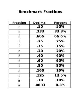 Benchmark Fractions To Decimals And Percents Cheat Sheet Benchmark Fractions Decimals Fractions