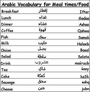 Arabic Vocabulary Words For Meal Times And Food Learn Arabic Learnarabic Learn Arabic Language Arabic Language Vocabulary Words