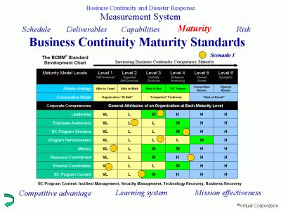 Business Continuity Maturity Model business continuity - business continuity plan template free download