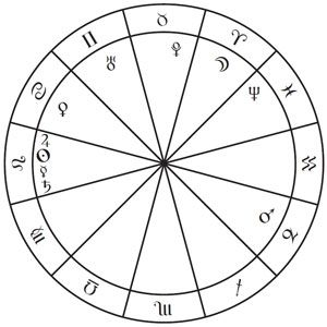 What is a stellium in astrology taurus
