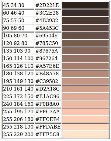RGB values for skin tones Guidelines Caucasian: R = B*1 5 G