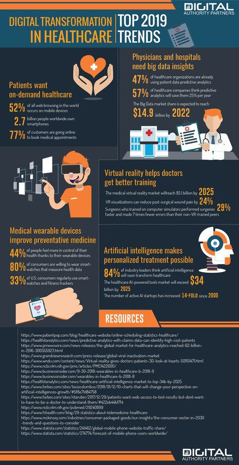 Digital Transformation in Healthcare inforgraphic