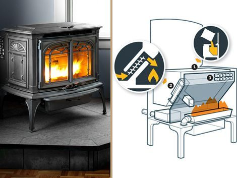 How To Install A Wood Pellet Stove Sobalar