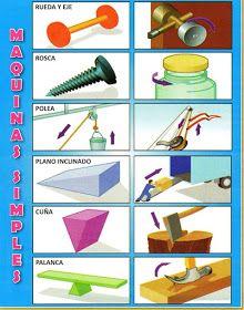 Hondu Tareas Las Tareas De Honduras Máquinas Simples Y Compuestas Maquinas Simples Y Compuestas Imagenes De Maquinas Simples Maquinas Simples