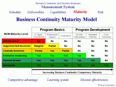 Business Continuity Maturity Model  Business Continuity